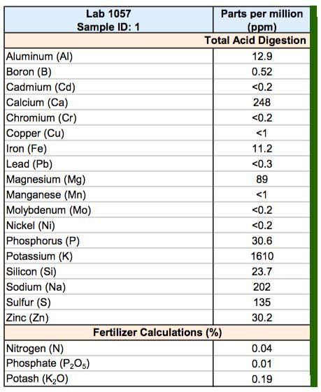 tabla de composición del humus liquido de lombriz